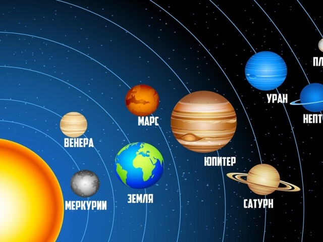Планети Сонячної системи: пояснення для дітей, коротка характеристика, історія виникнення, цікаві факти про космос. Як легко запам'ятати назви планет дітям?