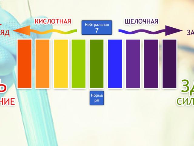 Як дізнатися PH крові, де здати аналіз, як виміряти в домашніх умовах приладом, тест смужками? Нормальний рівень кислотності, РН крові здорової людини і кислотність крові при раку: порівняння