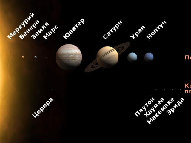 2 групи планет Сонячної системи. Чим різняться між собою групи планет Сонячної системи?